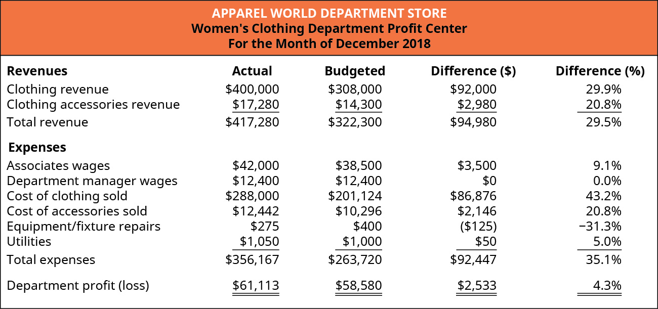 Women's Clothing Department Profit Center For the Month of December 2018. Five columns titled: Revenues, Actual, Budgeted, Difference ($), and Difference (%). The rows in the chart contain (respectively): Clothing revenue, $400,000, $308,000, $92,000, 29.9%; Clothing accessories revenue, $17,280, $14,300, $2,980, 20.8%; and Total revenue, $417,280, $322,300, $94,980, 29.5%. Expenses (using the same columns) are: Associates wages, $42,000, $38,500, $3,500, 9.1%; Department manager wages, $12,400, $12,400, $0, 0.0%; Cost of clothing sold, $288,000, $201,124, $86,876, 43.2%; Cost of accessories sold, $12,442, $10,276, $2,146, 20.8%; Equipment/fixture repairs, $275, $400, ($125), negative 31.3%; Utilities, $1,050, $1,000, $50, 5.0%; and Total expenses $356,167, $263,720, $92,447, 35.1%. Department profit (loss) $61,113, $58,580, $2,533, 4.3%.