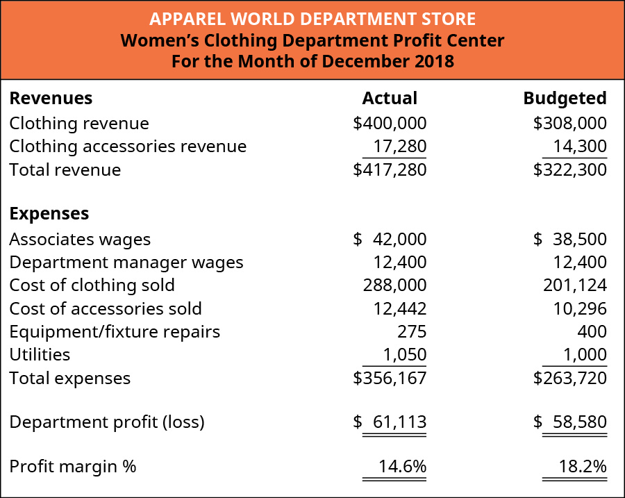 Women's Clothing Department Profit Center for the Month of December 2018. Three columns titled: Revenues, Actual, and Budgeted. The rows in the chart contain (respectively): Clothing revenue, $400,000, $308,000; Clothing accessories revenue, $17,280, $14,300; and Total revenue, $417,280, $322,300. Expenses (using the same columns) are: Associates wages, $42,000, $38,500; Department manager wages, $12,400, $12,400; Cost of clothing sold, $288,000, $201,124; Cost of accessories sold, $12,442, $10,276; Equipment/fixture repairs, $275, $400; Utilities, $1,050, $1,000; and Total expenses $356,167, $263,720. Department profit (loss) $61,113, $58,580; Profit margin %, 14.6%, 18.2%.