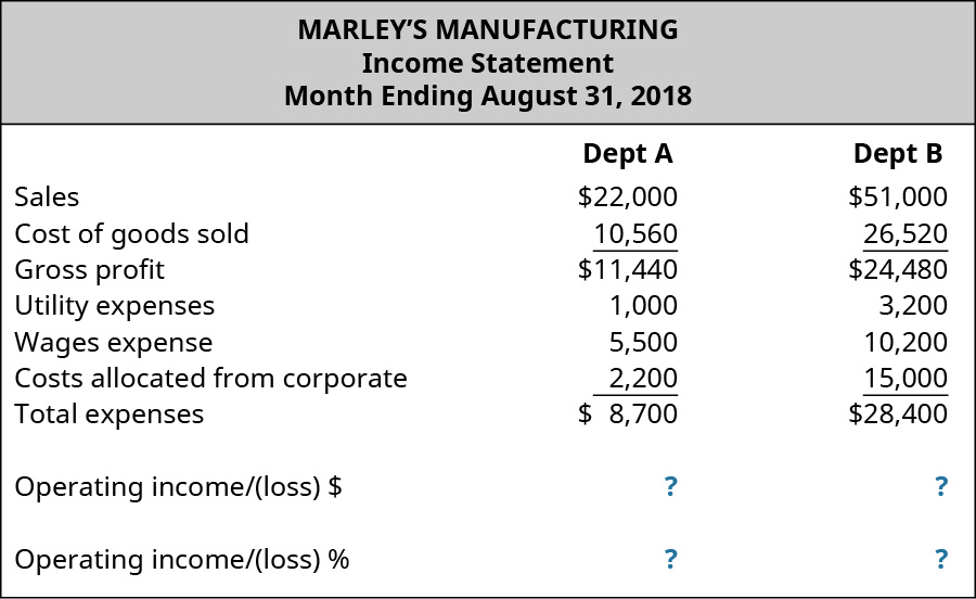 Marley's Manufacturing, Income Statement, Month Ending August 31, 2018; Dept A and Dept. B, respectively: Sales, $22,000, $51,000; Cost of goods sold, $10,560, $26,520; Gross profit, $11.440, $24,480; Utility expenses, $1,000, $3,200; Wages expense, $5,500, $10,200; Costs allocated from corporate, $2,200, $15,000; Total expenses, $8,700, $28,400; Operating income/(loss) $, $?, $?; Operating income/(loss) %, ?, ?.