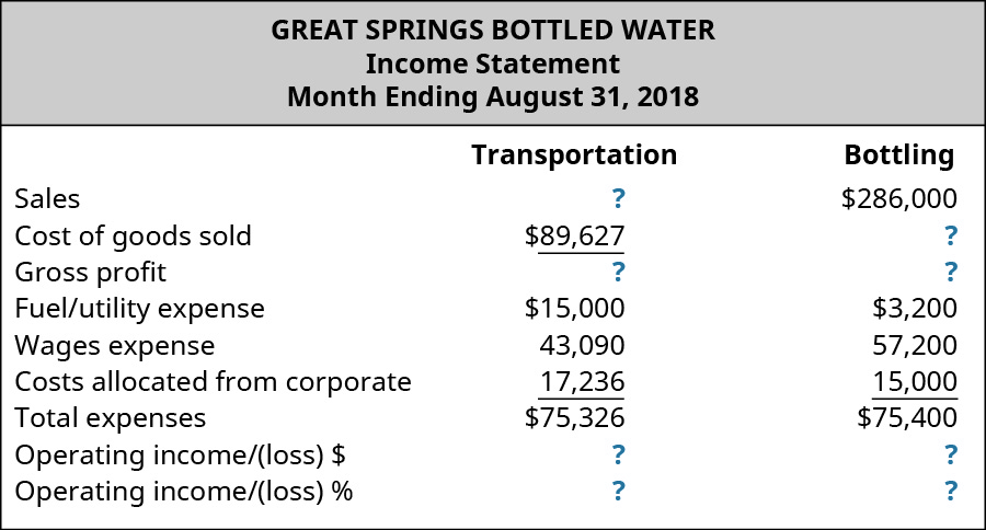 Great Springs Bottled Water, Income Statement, Month Ending August 31,2018 for Transportation and Bottling, respectively: Sales, $?, $286,000; Cost of good sold, $89,627, $?; Gross profit, $?, $?; Fuel/utility expense, $15,000, $3,200; Wages expense, $43,090, $57,200; Costs allocated form corporate, $17,236, $15,000; Total expenses, $75,326, $75,400; Operating income/(loss) $, $?, $?; Operating income/(loss) %, ?, ?.