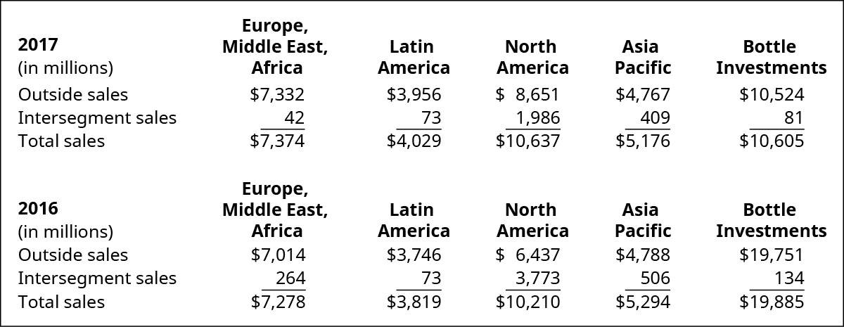 Chart showing 2017 (in millions) for Europe, Middle East, Africa; Latin America; North America; Asia Pacific; and Bottle Investments; respectively: Outside sales, $7,332, $3,956, $8,651, $4,767, $10,524; Intersegment sales, $42, $73, $1,986, $409, $81; Total sales, $7,374, $4,029, $10,637, $5,176, $10,605. Chart showing 2016 (in millions) for Europe, Middle East, Africa; Latin America; North America; Asia Pacific; and Bottle Investments, respectively: Outside sales, $7,014 , $3,746, $6,437, $4,788, $19,751; Intersegment sales, $264, $73, $3,773, $506, $134; Total sales, $7,278, $3,819, $10,210, $5,294, $19,885.