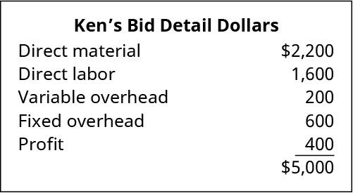 Ken's Bid Detail Dollars: Direct materials $2,200; Direct labor $1,600; Variable overhead $200; Fixed overhead $600; Profit $400 equals $5,000.