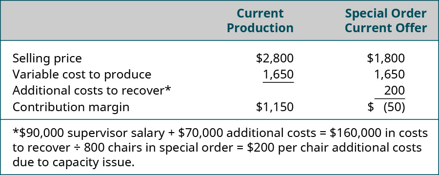 Current Production: Selling Price $2,800 minus Variable cost to produce $1,650 equals Contribution margin $1,150. Special Order Current Offer: Selling Price $1,800 minus Variable cost to produce $1,650 minus Additiona Costs to Recover* $200 equals Contribution margin $(50). *90,000 supervisor salary plus $70,000 additional costs equals $160,000 in costs to recover. Divide by 800 charis in special order equals $200 per chair additional costs due to capacity issue.