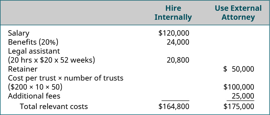 Hire internally: Salary $120,000, Benefits (20 percent) $24,000, Legal assistant (20 hrs times $20) $400 equals Total relevant costs $164,800. Use external attorney: Retainer $50,000, Cost per trust times number of trusts ($200 times 10 times 50) $100,000, Additional fees $500 equals Total relevant costs $175,000.