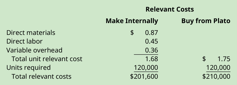 Relevant costs to make internally: Direct materials $0.87, Direct labor $0.45, Variable overhead $0.36 equals Total unit relevant cost $1.68. Multiply times Units required 120,000 equals Total relevant costs $201,600. Relevant costs to buy from Plato: Total unit relevant cost $1.75 time Units required 120,000 equals $210,000.
