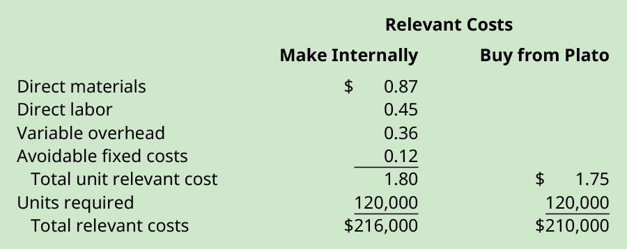Relevant costs to make internally: Direct materials $0.87, Direct labor $0.45, Variable overhead $0.36, avoidable fixed costs $0.12 equals Total unit relevant cost $1.80. Multiply times Units required 120,000 equals Total relevant costs $216,000. Relevant costs to buy from Plato: Total unit relevant cost $1.75 times Units required 120,000 equals $210,000.