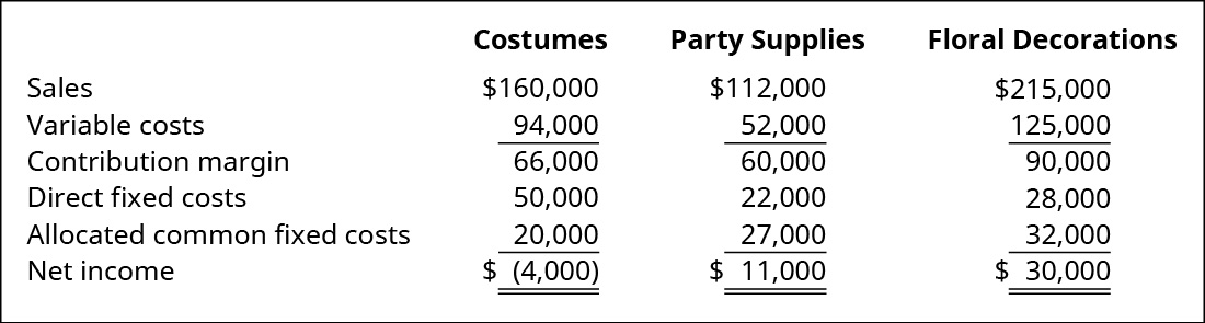 Costumes, Party Supplies, and Floral Decorations, respectively: Sales $160,000, $112,000, $215,000 less Variable costs $94,000, $52,000, $125,000 equals Contribution margin $66,000, $60,000, $90,000 less Direct fixed costs $50,000, $22,000, $28,000 and Allocated common fixed costs $20,000, $27,000, $32,000 equals Net income $(4,000), $11,000, $30,000.