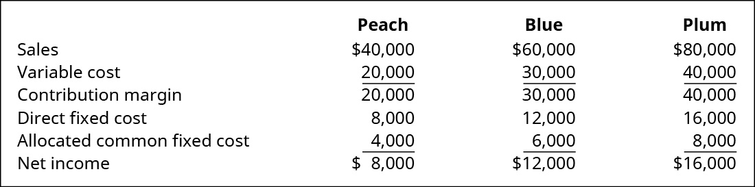 Peach, Blue, and Plum, respectively: Sales $40,000, $60,000, $80,000 less Variable costs $20,000, $30,000, $40,000 equals Contribution margin $20,000, $30,000, $40,000 less Direct fixed costs $8,000, $12,000, $16,000 and Allocated common fixed costs $4,000, $6,000, $8,000 equals Net income $8,000, $12,000, $16,000.