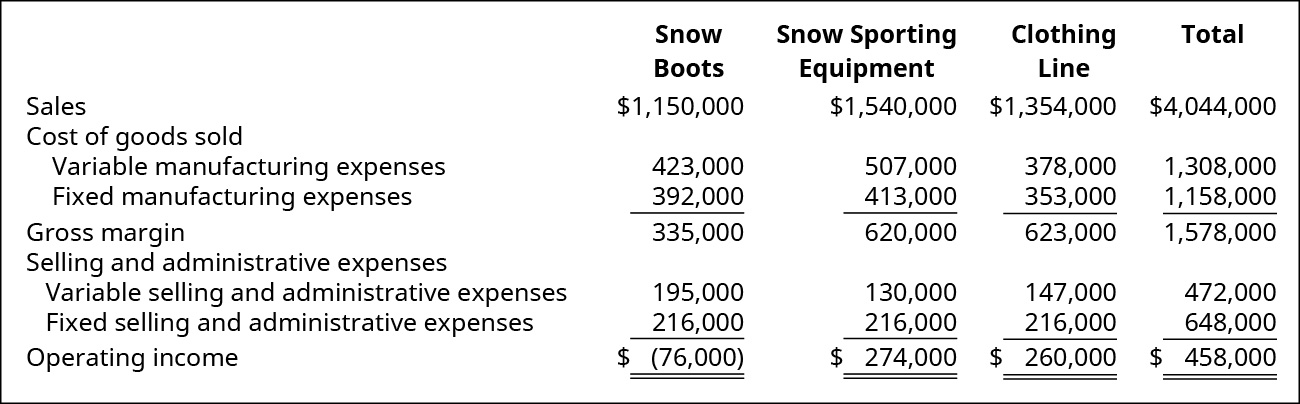 Snow Boots, Snow Sporting Equipment, Clothing Line, Total, respectively: Sales $1,150,000, $1,540,000, $1,354,000, $4,044,000 less Cost of goods sold: Variable manufacturing expenses $423,000, $507,000, $378,000, $1,308,000 and Fixed manufacturing expenses $392,000, $413,000, $353,000, $1,158,000 equals Gross margin $335,000, $620,000, $623,000, $1,578,000 less Selling and administrative expenses of Variable selling and administrative expenses $195,000, $130,000, $147,000, $472,000 and Fixed selling and administrative expenses $216,000, $216,000, $216,000, $648,000 equals Operating incomes of ($76,000), $274,000, $260,000, $458,000.