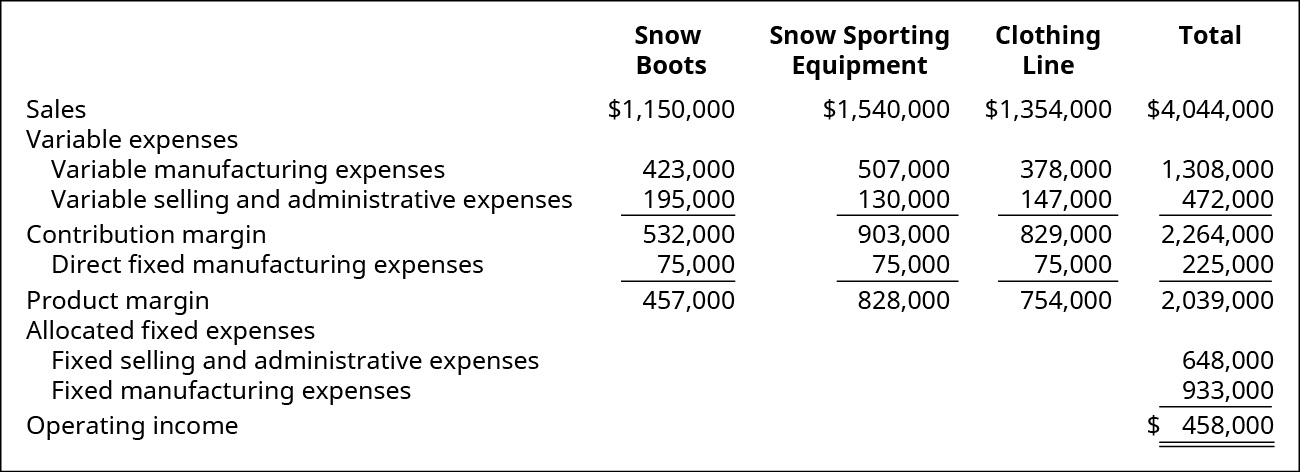 Snow Boots, Snow Sporting Equipment, Clothing Line, Total, respectively: Sales $1,150,000, $1,540,000, $1,354,000, $4,044,000 less Variable expenses: Variable manufacturing expenses $423,000, $507,000, $378,000, $1,308,000 and Variable selling and administrative expenses $195,000, $130,000, $147,000, $472,000 equals Contribution margin $532,000, $903,000, $829,000, $2,264,000 less Direct fixed manufacturing expenses $75,000, $75,000, $75,000, $225,000 equals Product margin $457,000, $828,000, $754,000, $2,039,000. From the total Product margin of $2,039,000 subtract total Fixed selling and administrative expenses $648,000 and Fixed manufacturing expenses $933,000 to equal Operating income of $458,000.