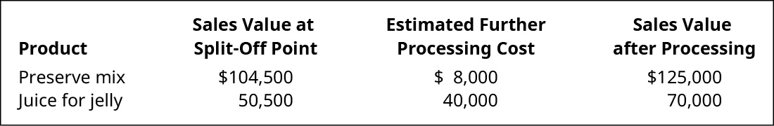 Product, Sales Value at Split-off Point, Estimated Further Processing Costs, and Sales Value after Processing, respectively: Preserve mix $104,500, $8,000, $125,000. Juice for jelly $50,500, $40,000, $70,000.