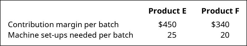 Product E Contribution margin per batch $450, Machine set-ups needed per batch 25. Product F Contribution margin per batch $340, Machine set-ups needed per batch 20.