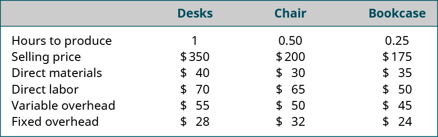 Variable, Desk, Chair, and Bookcase, respectively: Hours to produce 1, 0.5, 0.25. Selling price $350, $200, $175. Direct materials $40, $30, $35. Direct labor $70, $65, $50. Variable overhead $55, $50, $45. Fixed overhead $28, $32, $24.