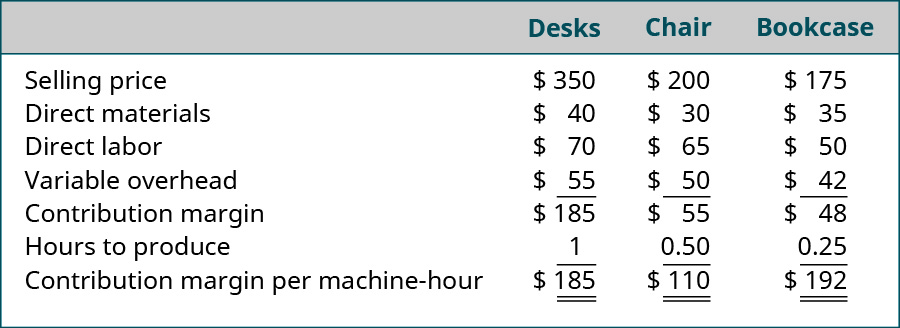 Variable, Desk, Chair, and Bookcase, respectively: Selling price $350, $200, $175 less Direct materials $40, $30, $35 less Direct labor $70, $65, $50 less Variable overhead $55, $50, $45 equals Contribution margin $185, $55, $48 divided by Hours to produce 1, 0.5, 0.25 equals Contribution margin per machine hour $185, $110, $192.