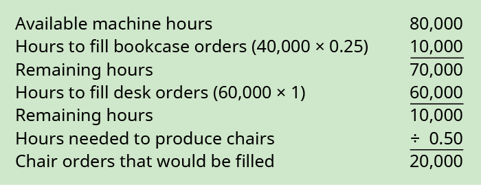 Available machine hours 80,000 plus Hours to fill bookcase orders (40,000 times 0.25) 10,000 equals Remaining hours 70,000. Remaining hours plus Hours to fill desk orders (60,000 times 1) 60,000 equals Remaining hours 10,000. Remaining hours divided by Hours needed to produce chairs 0.50 equals Chair orders that would need to be filled 20,000.