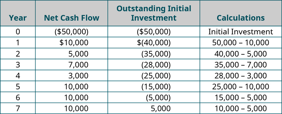 Year, Net Cash Flow, Outstanding Initial Investment, Calculations (respectively): 0, (💲50,000), (💲50,000), Initial Investment; 1, 💲10,000, (💲40,000), 50,000 – 10,000; 2, 💲5,000, (💲35,000), 40,000 – 5,000; 3, 💲7,000, (💲28,000), 35,000 – 7,000; 4, 💲3,000, (💲25,000), 28,000 – 3,000; 5, 💲10,000, (💲15,000), 25,000 – 10,000; 6, 💲10,000, (💲5,000), 15,000 – 10,000; 7, 💲10,000, 💲5,000, 5,000 – 10,000.