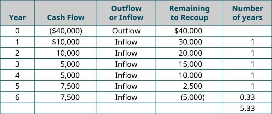 Year, Cash Flow, Outflow or Inflow, Remaining to Recoup, Number of Years (respectively): 0, (40,000), Outflow, 40,000, -; 1, 10,000, Inflow, 30,000, 1; 2, 10,000, Inflow, 20,000, 1; 3, 5,000, Inflow, 15,000, 1; 4, 5,000, Inflow, 10,000, 1; 5, 7,500, Inflow, 2,500, 1; 6, 7,500, Inflow, (5,000), 0.33; -, -, -, -, 5.33