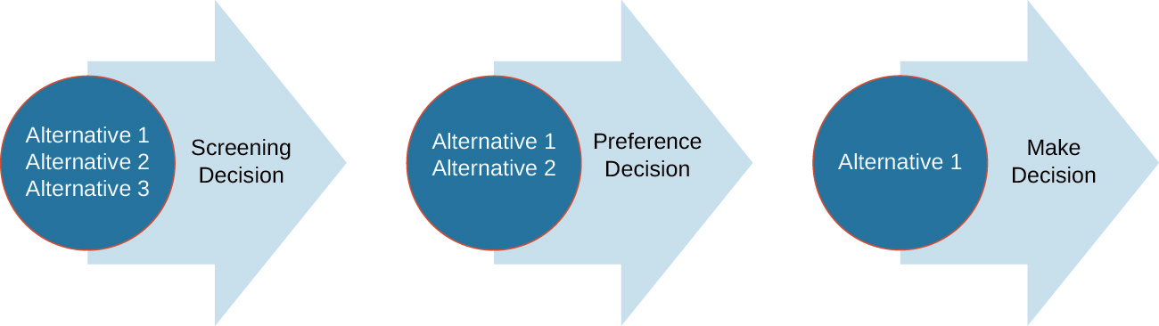 Three arrows in order pointing right. The first represents the Screening Decision, has Alternatives 1, 2, and 3 on it, and is pointing at the second, which represents the Preference Decision. This arrow only has Alternatives 1 and 2 on it and points at the third arrow, which represents Make Decision. It only has Alternative 1 on it.
