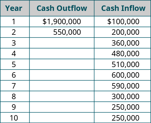 Year, Investment (cash outflow), Cash Inflow (respectively): 1, 💲1,900,000, 100,000; 2, 💲550,000, 200,000; 3, - , 360,000; 4, - , 480,000; 5, - , 510,000; 6, - , 600,000; 7, - , 590,000; 8, - , 300,000; 9, - , 250,000; 10, - , 250,000.
