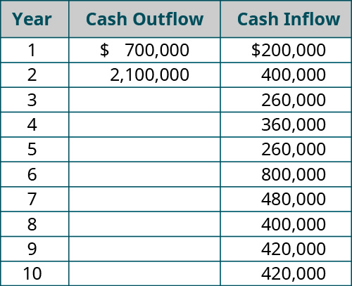 Year, Investment (cash outflow), Cash Inflow (respectively): 1, 💲700,000, 200,000; 2, 💲2,100,000, 400,000; 3, - , 260,000; 4, - , 360,000; 5, - , 260,000; 6, - , 800,000; 7, - , 480,000; 8, - , 400,000; 9, - , 420,000; 10, - , 420,000.