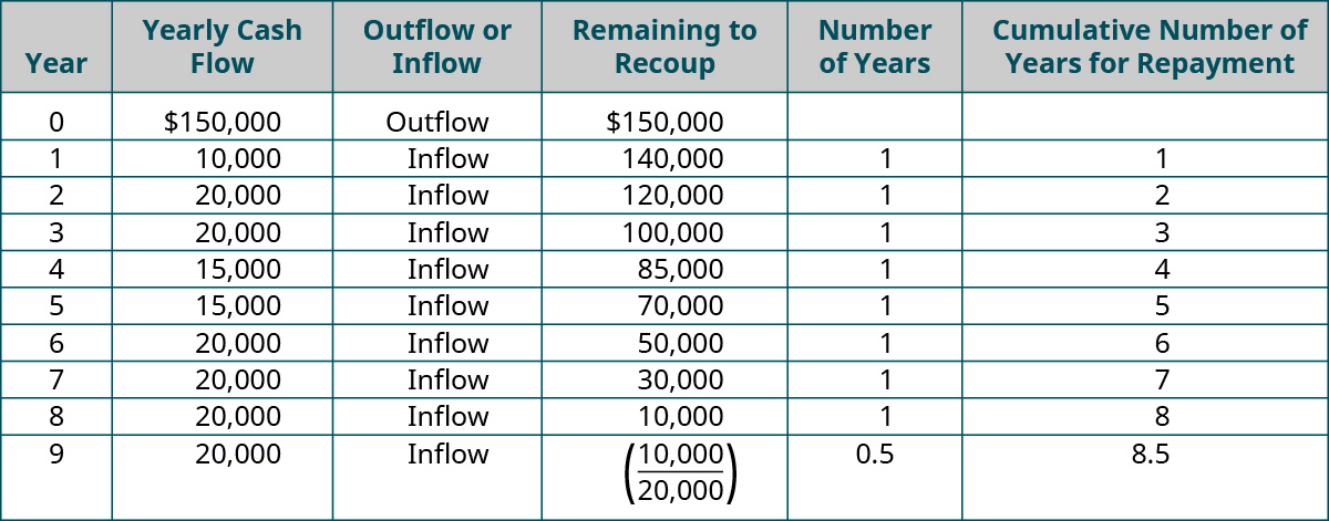 Year, Yearly Cash Flow, Outflow or Inflow, Remaining to Recoup, Number of Years, Cumulative Number of Years for Repayment (respectively): 0, 💲150,000, Outflow, 💲150,000, -, -; 1, 💲10,000, Inflow, 💲140,000, 1, 1; 2, 💲20,000, Inflow, 💲120,000, 1, 2; 3, 💲20,000, Inflow, 💲100,000, 1, 3; 4, 💲15,000, Inflow, 💲85,000, 1, 4; 5, 💲15,000, Inflow, 💲70,000, 1, 5; 6, 💲20,000, Inflow, 💲50,000, 1, 6; 7, 💲20,000, Inflow, 💲30,000, 1, 7; 8, 💲20,000, Inflow, 💲10,000, 1, 8; 9, 💲20,000, Inflow, (💲10,000/20,000), 0.5, 8.5.
