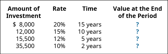 Amount of Investment, Rate, Time, Value at the End of the Period (respectively): $8,000, 20%, 15 years, ?; 12,000, 15, 10 years, ?; 15,500, 12, 5 years, ?; 35,500, 10, 2 years, ?