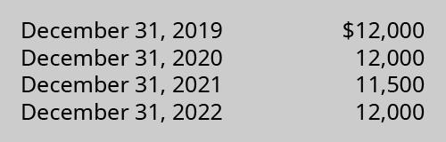 December 31, 2019, $12,000; December 31, 2020, $12,000; December 31, 2021, $11,500; December 31, 2022, $12,000.