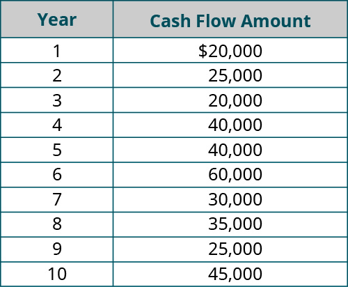 Year, Cash Flow Amount (respectively): 1, 💲20,000; 2, 25,000; 3, 20,000; 4, 40,000; 5, 40,000; 6, 60,000; 7, 30,000; 8, 35,000; 9, 25,000; 10, 45,000.