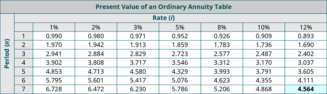 Present Value of an Ordinary Annuity Table. Columns represent Rate (i), and rows represent Periods (n). Period, 1%, 2%, 3%, 5%, 8%, 10%, 12% respectively: 1, 0.990, 0.980, 0.971, 0.952, 0.926, 0.909, 0.893; 2, 1.970, 1.942, 1.913, 1,859, 1.783, 1.736, 1.690; 3, 2.941, 2.884, 2.829, 2.723, 2.577, 2.487, 2.402; 4, 3.902, 3.808, 3.717, 3.546, 3.312, 3,170, 3.037; 5, 4.853, 4.713, 4.580, 4.329, 3.993, 3.791, 3.605; 6, 5.795, 5.601, 5.417, 5.076, 4.623, 4.355, 4.111; 7, 6.728, 6.472, 6.230, 5.786, 5.206, 4.868, 4.564 (highlighted).