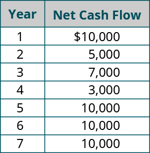 Year, Net Cash Flow Amount (respectively): 1, 💲10,000; 2, 5,000; 3, 7,000; 4, 3,000; 5, 10,000; 6, 10,000; 7, 10,000.