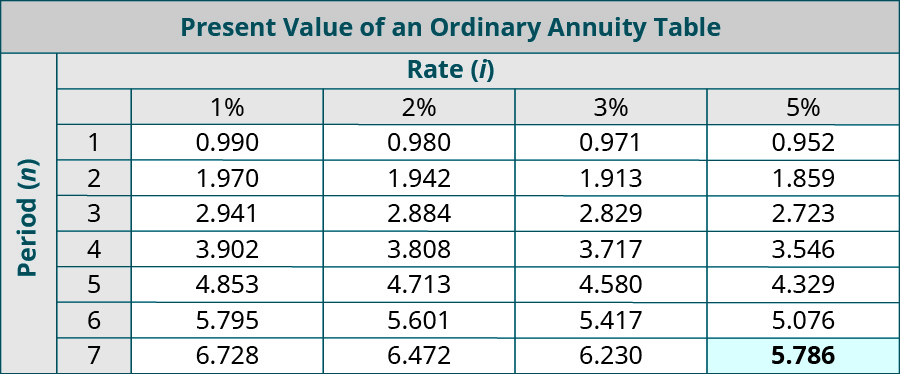 Present Value of an Ordinary Annuity Table. Columns represent Rate (i), and rows represent Periods (n). Period, 1%, 2%, 3%, 5%, respectively: 1, 0.990, 0.980, 0.971, 0.952; 2, 1.970, 1.942, 1.913, 1,859; 3, 2.941, 2.884, 2.829, 2.723; 4, 3.902, 3.808, 3.717, 3.546; 5, 4.853, 4.713, 4.580, 4.329; 6, 5.795, 5.601, 5.417, 5.076; 7, 6.728, 6.472, 6.230, 5.786 (highlighted).