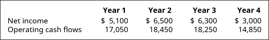 Year 1, 2, 3, and 4 respectively: Net Income: 💲5,100, 6,500, 6,300, 3,000; Operating cash flows: 💲17,050, 18,450, 18,250, 14,850.