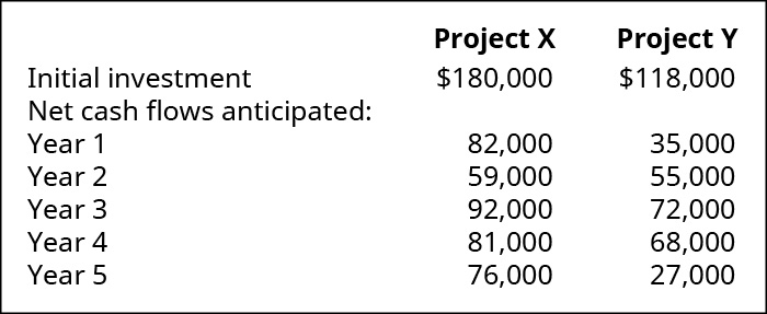 Project X, Project Y, Respectively. Initial Investment 💲180,000, 118,000. Net cash flows anticipated in year: 1, 82,000, 35,000; 2, 59,000, 55,000; 3, 92,000, 72,000; 4, 81,000, 68,000; 5, 76,000, 27,000.