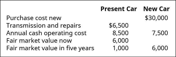 Present Car: Transmission replacement and other work needed 💲6,500, annual Cash Operating Cost 💲8,500, Fair Market Value Now 💲6,000, FMV in five more years 💲100. New Car: Purchase cost new 💲30,000, Annual Cash Operating Cost 7,500, FMV in five more years 💲6,000.