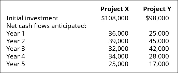 Project X, Project Y, Respectively: Initial Investment 💲108,000, 98,000. Net cash flows anticipated in year: 1, 36,000, 25,000; 2, 39,000, 45,000; 3, 32,000, 42,000; 4, 34,000, 28,000; 5, 25,000, 17,000.