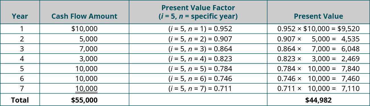 Year, Cash Flow Amount, PV Factor (i = 5, n = specific year), Present Value (respectively): 1, 💲10,000, (i = 5, n = 1) = 0.952, 0.952 x 💲10,000 = 💲9,520; 2, 5,000, (i = 5, n = 2) = 0.907, 0.907 x 💲5,000 = 💲4,535; 3, 7,000, (i = 5, n = 3) = 0.864, 0.864 x 💲7,000 = 💲6,048; 4, 3,000, (i = 5, n = 4) = 0.823, 0.823 x 💲3,000 = 💲2,469; 5, 10,000, (i = 5, n = 5) = 0.784, 0.784 x 💲10,000 = 💲7,840; 6, 10,000, (i = 5, n = 6) = 0.746, 0.746 x 💲10,000 = 💲7,460; 7, 10,000, (i = 5, n = 7) = 0.711, 0.711 x 10,000 = 💲7,110; Total, 💲55,000, - , 💲44,982.