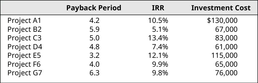 Payback Period, IRR, Investment Cost (respectively): Project A1, 4.2, 10.5%, $130,000; Project B2, 5.9, 5.1%, $67,000; Project C3, 5.0, 13.4%, $83,000; Project D4, 4.8, 7.4%, $61,000; Project E5, 3.2, 12.1%, $115,000; Project F6, 4.0, 9.9%, $65,000; Project G7, 6.3, 9.8%, $76,000.