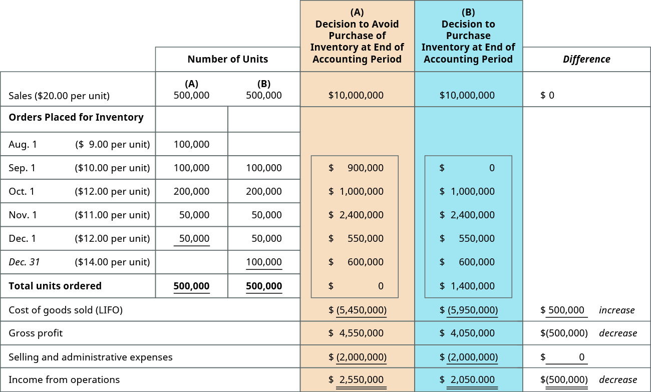 (A) Decision to Avoid Purchase of Inventory at the End of Accounting Period, (B) Decision to Purchase Inventory at the End of Accounting Period; Columns are: Number of units for (A), Number of Units for (B), Dollars for (A), Dollars for (B) (respectively): Sales ($20 per unit), 500,000, 500,000, 10,000,000, 10,000,000, – Orders placed for inventory on: August 1 ($9 per unit), 100,000, –, 900,000, –; September 1 ($10 per unit), 100,000, 100,000, 1,000,000, 1,000,000; October 1 ($12 per unit), 200,000, 200,000, 2,400,000, 2,400,000; November 1, ($11 per unit), 50,000, 50,000, 550,000, 550,000; December 1, ($12 per unit), 50,000, 50,000, 600,000, 600,000; December 31 ($14 per unit), –, 100,000, –, 1,400,000. Total units ordered, 500,000, 500,000, –, –; Cost of goods sold (LIFO), –, –, (5,450,000), (5,950,000), showing a $500,000 increase; Gross profit, –, –, 4,550,000, 4,050,000, showing a $500,000 decrease; Selling and administrative expenses, –, –, (2,000,000), (2,000,000); Income from operations, –, –, 2,550,000, 2,050,000, showing a 500,000 decrease.