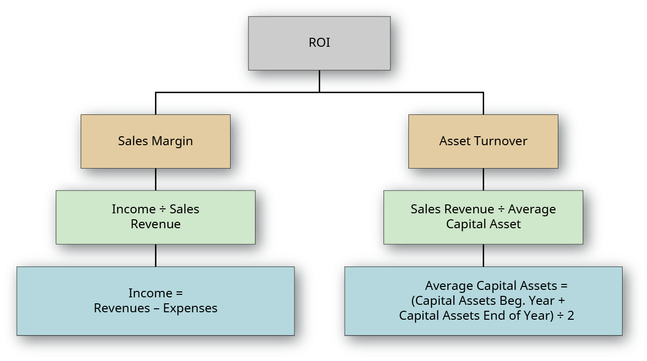 """Chart showing ROI at the top divided into two boxes: Sales Margin and Asset Turnover. The Sales Margin box flows down to a """"Income divided by Sales Revenue"""" box, which flows down into a """"Income divided by (Revenues minus Expenses)"""" box. The Asset Turnover box flows down into a """"Sales Revenue divided by Average Capital Asset"""" box, which flows down into a """"Sales Revenue divided by [(Capital Assets Beginning Year plus Capital Assets End of Year) divided by 2]"""" box."""