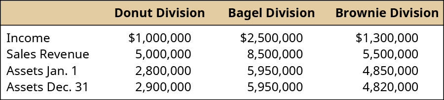 Donut Division, Bagel Division, Brownie Division, respectively: Income, 💲1,000,000, 💲2,500,000, 💲1,300,000; Sales revenue 5,000,000, 8,500,000, 5,500,000; Assets January 1, 2,800,000, 5,950,000, 4.850,000; Assets December 31, 2,900,000, 5,950,000, 4,820,000.