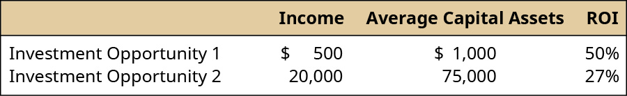 Income, Average Capital Assets, ROI (respectively): Investment Opportunity 1: 500, 1,000, 50 percent; Investment Opportunity 2: 20,000, 75,000, 27 percent.