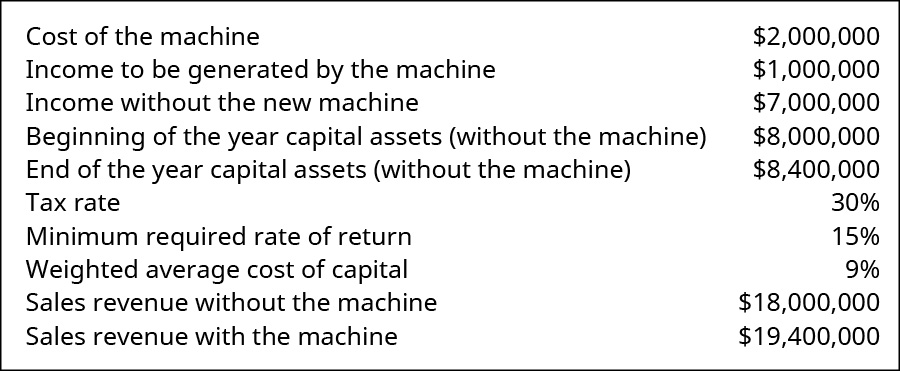 Cost of the machine 💲2,000,000. Income to be generated by the machine 1,000,000. Income without the new machine 7,000,000. Beginning of the year capital assets (without the machine) 12,000,000. End of the year capital assets (without the machine) 12,400,000. Tax rate 30 percent. Minimum required rate of return 15 percent. Weighted average cost of capital 9 percent. Sales revenue without the machine 18,000,000. Sales revenue with the machine 19,400,000.
