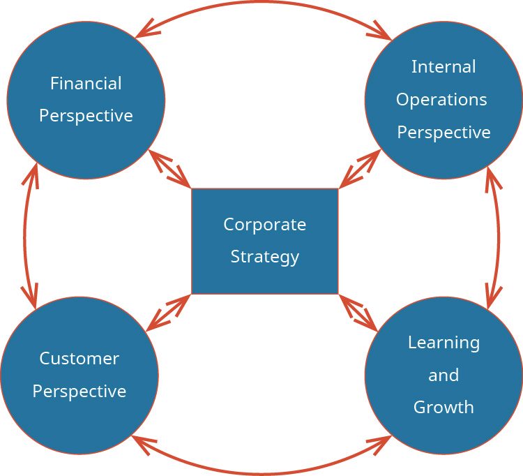 """Four circles, each labeled """"Financial Perspective, Internal Operations Perspective, Customer Perspective, and Learning and Growth,"""" are arranged in a ring (with arrows pointing from one circle to another) around a middle square labeled """"Corporate Strategy."""" There are arrows pointing between the square and each of the circles."""