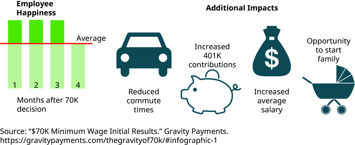 A graphic shows Employee Happiness above average immediately after employee salaries were raised to $70,000 and then returned to average after a few months. Additional impacts of raising salaries are also shown: reduced commute times, increased 401 K contributions, increased average salary, and opportunity to start a family.