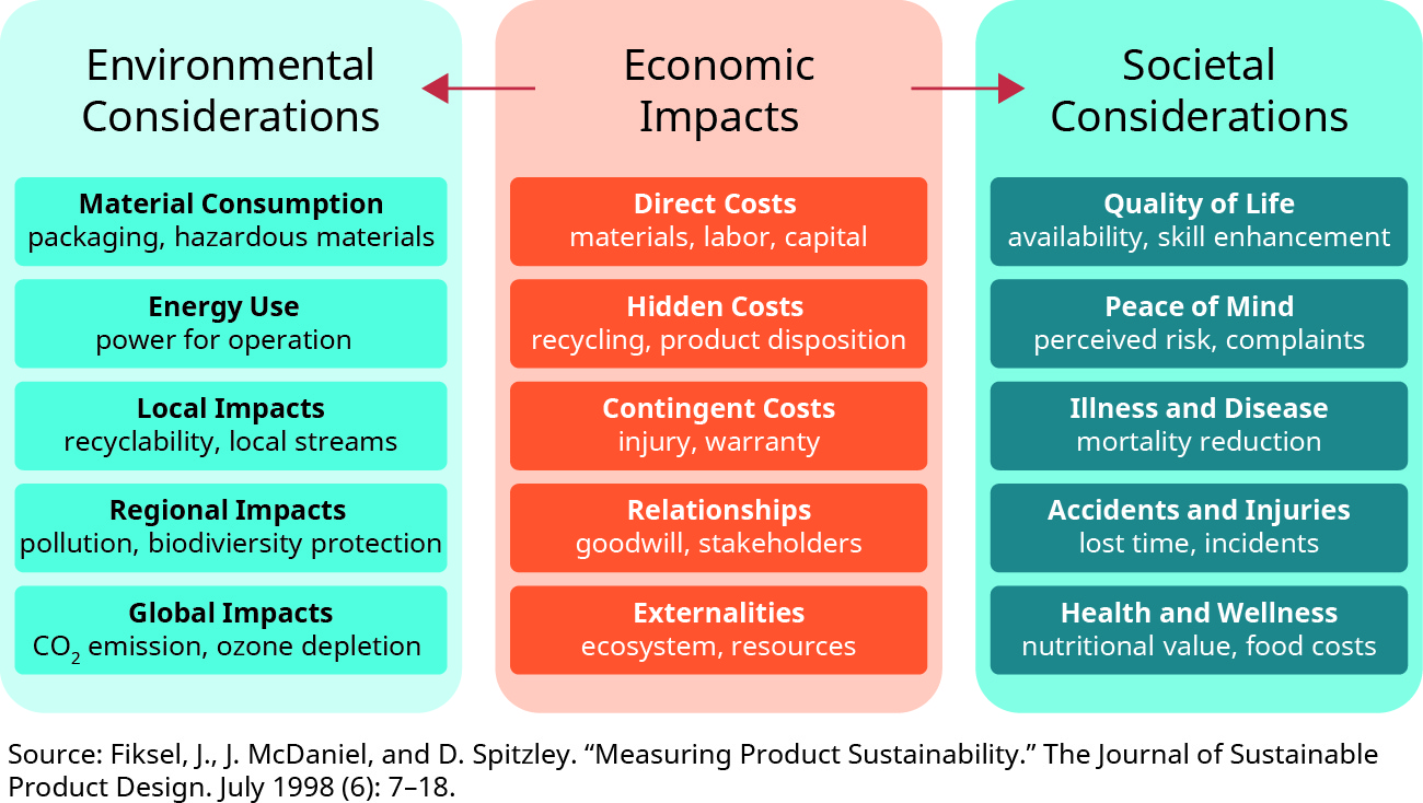 A chart shows three boxes: Environmental Considerations, Economic Impacts, and Societal Considerations. The center box, Environmental Impacts, lists the following: Direct Costs: materials, labor, capital; Hidden Costs: recycling, product disposition; Contingent Costs: injury, warranty; Relationships: goodwill, stakeholders; Externalities: ecosystem, resources. An arrow points from this box to the box on the right, Societal Considerations, that lists: Quality of life: availability, skill enhancement; Peace of Mind: perceived risk, complaints; Illness and Disease: mortality reduction; Accidents and Injuries: lost time, incidents; Health and Wellness: nutritional value, food costs. An arrow points from the center box to the box on the right, Environmental Considerations, that lists: Material Consumption: packaging, hazardous materials; Energy Use: power for operation; Local Impacts: recyclability, local streams; Regional Impacts: pollution, biodiversity protection; Global Impacts: CO 2 emission, ozone depletion.