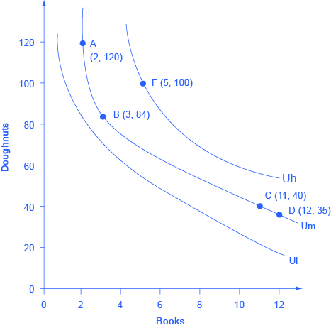 "The graph shows three indifference curves. The x-axis is labeled ""books"" and the y-axis is labeled ""doughnuts."" Curve Ul has no marked points. Um has the following marked points: A (2,120); B (3,84); C (11, 40); D (12, 35). Uh has point F (5,100) marked."