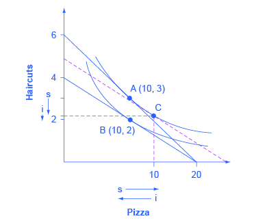 "The graph shows two indifference curves with points A (10, 3) and B (10, 2) marked on the curves. Point C is also marked as the intersecting point of two dashed lines. The x-axis is marked pizza and shows an arrow next to ""s"" point to the right and an arrow next to ""i"" pointing to the left.The y-axis is market ""haircuts"" and sows downward pointing arrows for both ""s"" and ""i."""