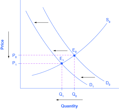 3 3 Changes In Equilibrium Price And Quantity The Four Step Process