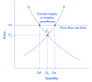 3 4 Price Ceilings And Price Floors Principles Of Economics