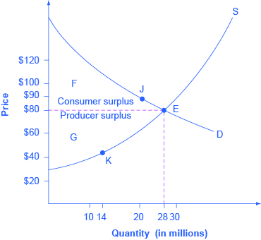 3 5 Demand, Supply, and Efficiency – Principles of Economics